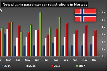 آمار جالب فروش خودرو در نروژ، تمایل نروژیها به چه خودروهایی است؟