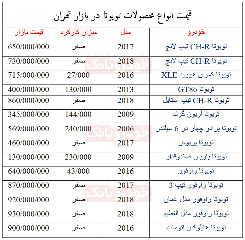 قیمت انواع محصولات صفر و کارکرده تویوتا در بازار تهران