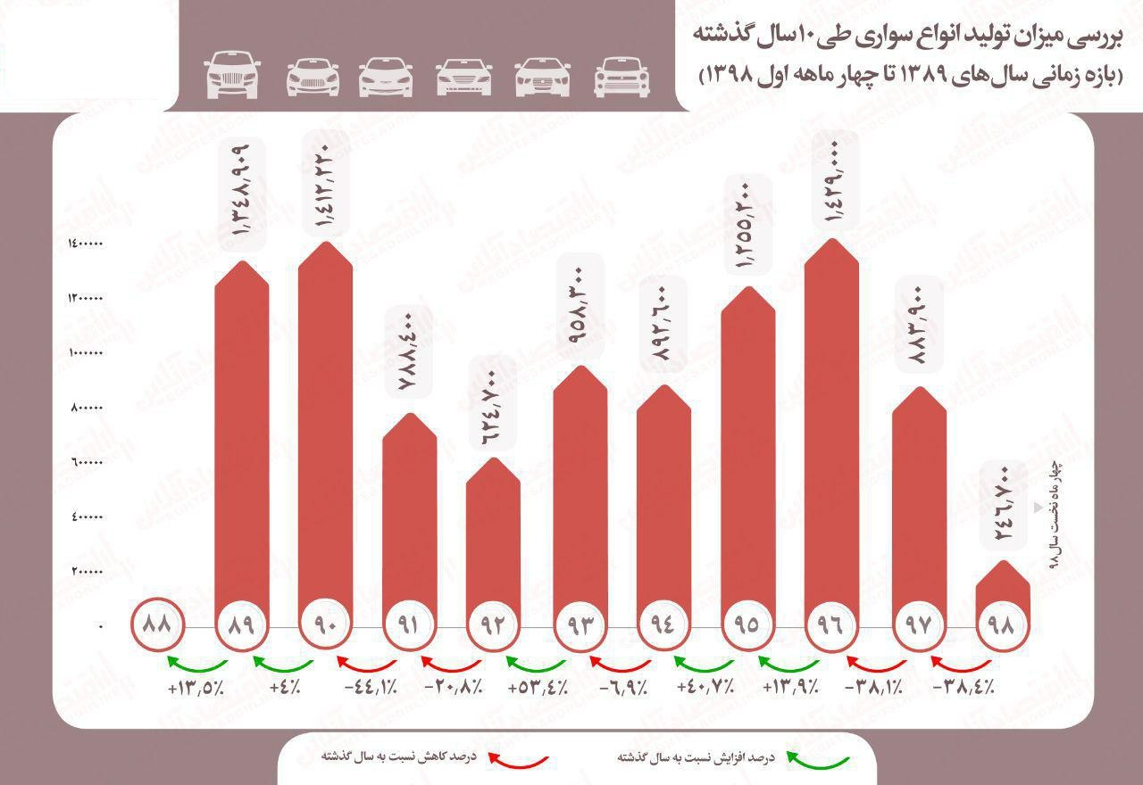 در 10 سال گذشته چقدر خودرو تولید شد