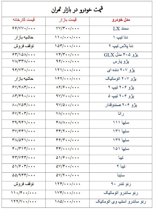 آخرین <a href='https://www.khodrobank.com/قیمت-خودرو'>قیمت خودرو</a> در بازار تهران