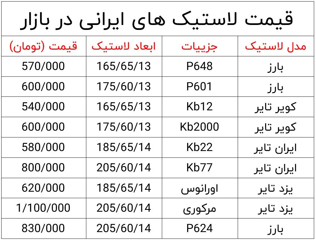قیمت <a  data-cke-saved-href='https://www.khodrobank.com/قیمت-لاستیک' href='https://www.khodrobank.com/قیمت-لاستیک'>لاستیک</a> های ایرانی موجود در بازار