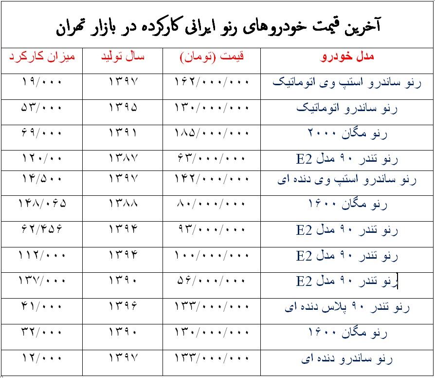 رنوهای تولید داخل کارکرد در بازار تهران چقدر قیمت دارند