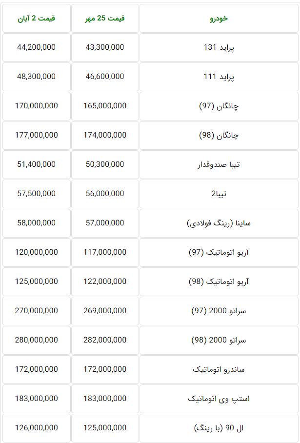 لیست قیمت بازار خودروهای تولید داخل