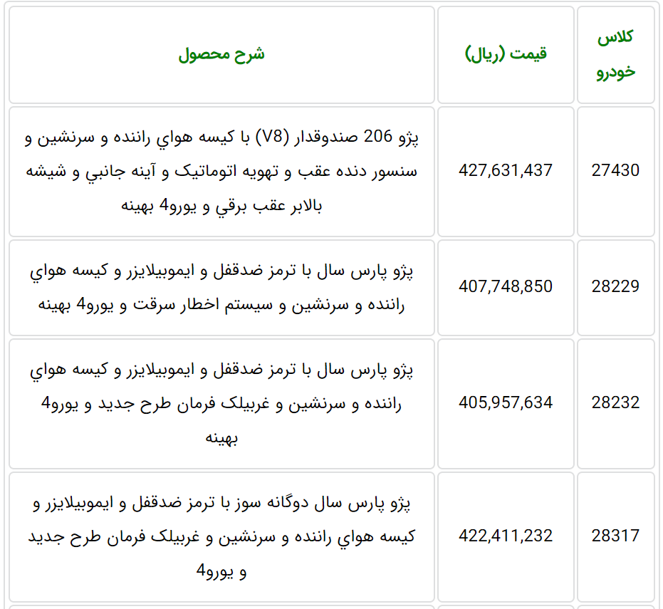 قیمت کلیه محصولات ایران خودرو