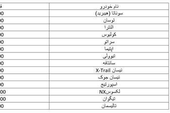 قیمت خودروهای وارداتی در اواسط مرداد ماه ۹۸ + جدول - 1