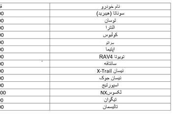 قیمت خودروهای وارداتی در اواسط شهریور ماه ۹۸ + جدول - 1