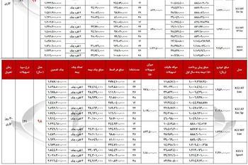 شرایط فروش اقساطی محصولات مدیران خودرو اعلام شد + جدول - 2