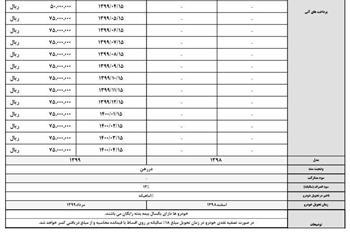 شرایط فروش اقساطی کرمان موتور ویژه عید قربان اعلام شد + جدول - 2