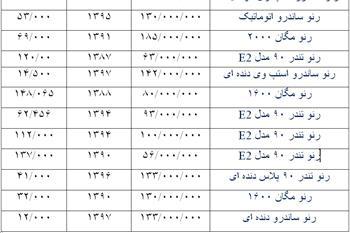 رنوهای تولید داخل کارکرد در بازار تهران چقدر قیمت دارند؟ + جدول - 1